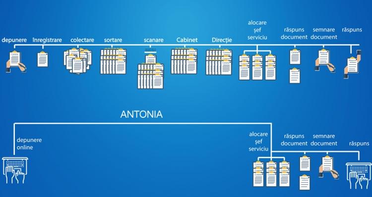 Functionarul virtual Antonia
